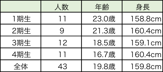 乃木坂平均身長