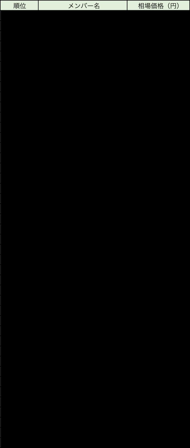 乃木坂生写真レート
