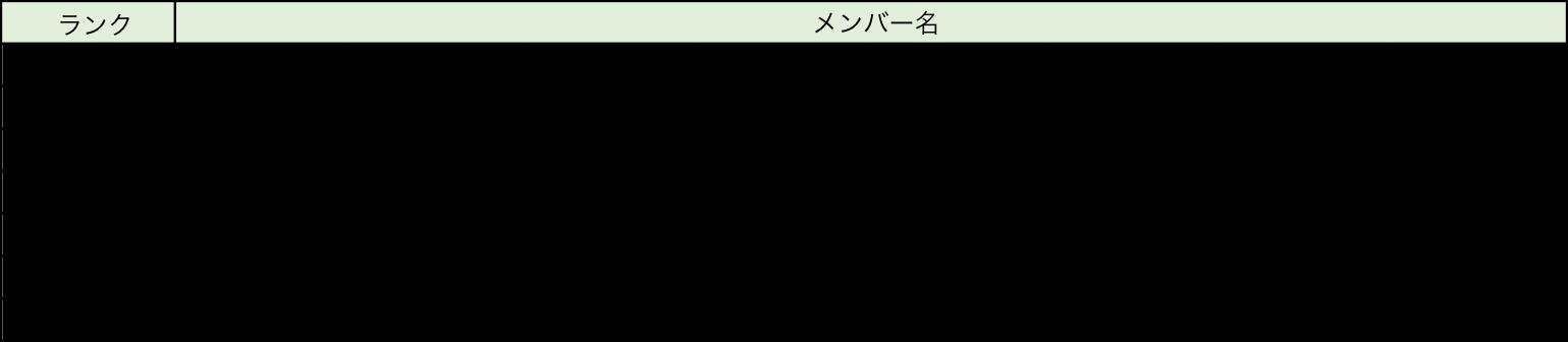 乃木坂滑走路・ボーダーグループ割