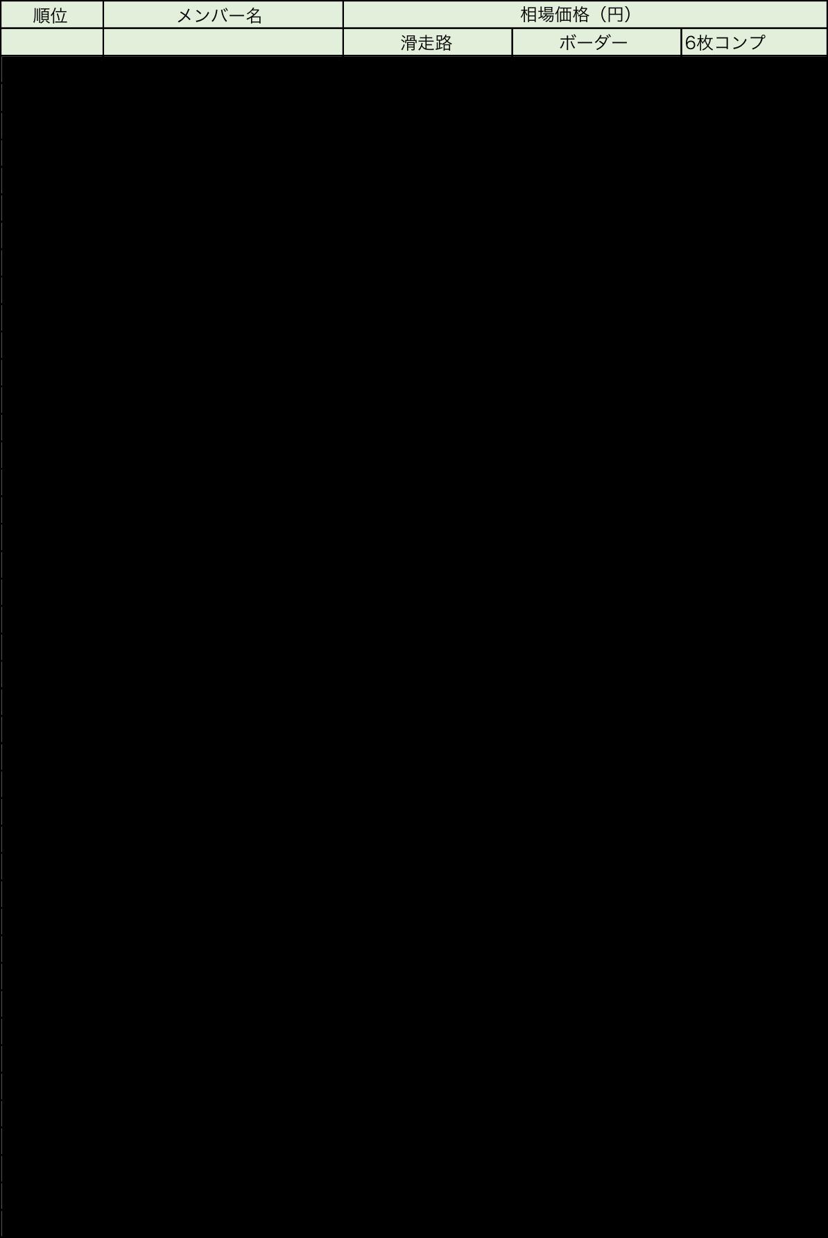 乃木坂滑走路ボーダーレート表